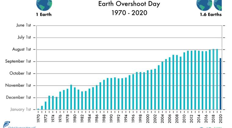 HAPPY EARTH OVERSHOOT DAY!