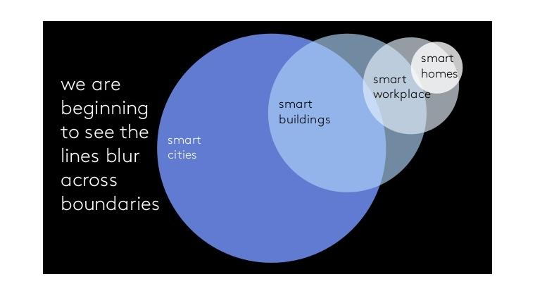 The Symbiosis of Smart Buildings and Smart Workplaces
